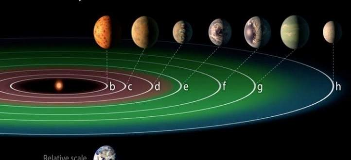 اكتشاف مجموعة شمسية تحتوي 7 كواكب شبيهة بالأرض