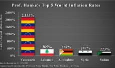 جونز هوبكنز: لبنان الثاني عالميا في حجم التضخم