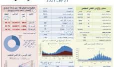 وزارة الصحة: 652 إصابة جديدة و6 حالات وفاة