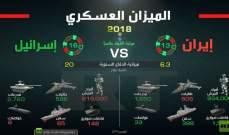 GFP ينشر رسما بيانيا عن الميزان العسكري بين إيران وإسرائيل في 2018