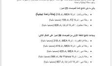 وزارة الصحة اعلنت نتائج فحوصات رحلات 25 و26 تموز: حالة ايجابية واحدة