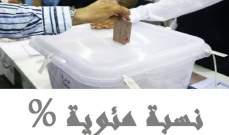 الاخبار: 500 ألف ناخب الفارق بين لوائح الشطب وبين جداول النتائج التفصيلية للانتخابات النيابية