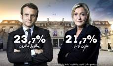أيبسوس: ماكرون ولوبن إلى الجولة الثانية من انتخابات فرنسا الرئاسية