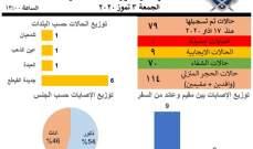 غرفة كوارث عكار: لا إصابات جديدة بكورونا في المحافظة