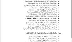 نتائج فحوص رحلات إضافية وصلت إلى بيروت في 30 و31 تموز: 14 حالة إيجابية