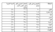 مصلحة الابحاث العلمية الزراعية نشرت ارقام الهطولات المطرية على مستوى كل المحافظات