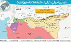 الشرق الأوسط: المنطقة الآمنة شرق الفرات خالية من الوحدات الكردية
