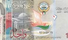الدينار الكويتي تصدر قائمة أغلى عملات العالم للعام 2019