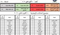 إدارة كوارث عكار: 77 إصابة جديدة بكورونا و3 وفيات و48 حالة شفاء