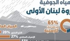الحركة البيئية: ثروة لبنان الأولى هي المياه الجوفية
