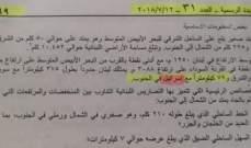 محامون تقدموا بإخبار للتحقيق في ورود كلمة اسرائيل في إتفاقية بين البنك الاوروبي للتثمير والدولة اللبنانية