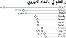 اليونان تسجل اعلى نسبة في الدين العام بين دول الاتحاد الاوروبي