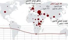لبنان يتصدر قائمة الدول التي تعاني من عبء اللاجئين