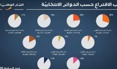 ماكينة التيار الوطني الحر: نسبة الاقتراع في دائرة جبل لبنان الأولى بلغت 30 %