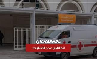 ما هو سبب انخفاض عدد اصابات كورونا في لبنان والعالم
