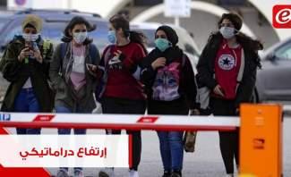 إرتفاع دراماتيكي بعدّاد إصابات كورونا في لبنان: بدأنا بالمرحلة الثانية؟ #فترة_وبتقطع