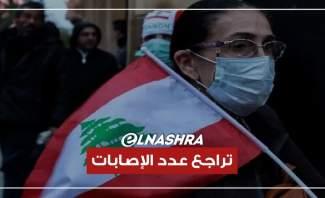 تراجع أعداد الإصابات بكورونا في لبنان.. المسؤولية مشتركة والحرب لم تنتهي بعد