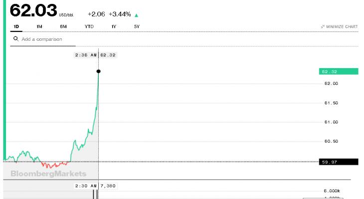 ارتفاع أسعار النفط بعد أنباء استهداف ناقلتي نفط في بحر عمان