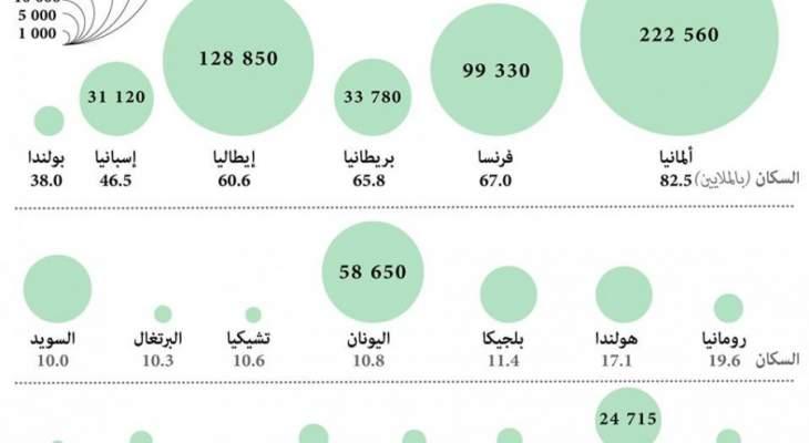 ألمانيا تتصدر لائحة الدول الأوروبية الأكثر طلبا للجوء فيها تليها إيطاليا