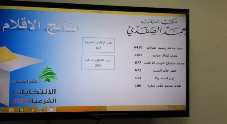 النشرة: النتائج الأولية بعد فرز 162 قلماً تظهر فوز جمالي
