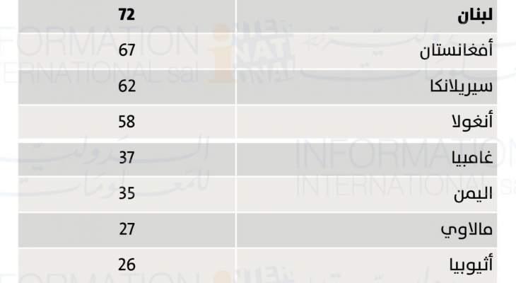 الدولية للمعلومات في تقرير:الحد الأدنى للأجور بلبنان بين الأدنى عالميا