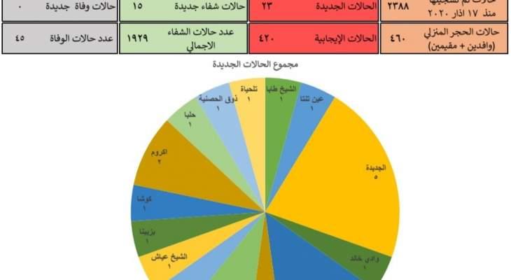 إدارة كوارث عكار: تسجيل 23 إصابة جديدة بكورونا و15 حالة شفاء