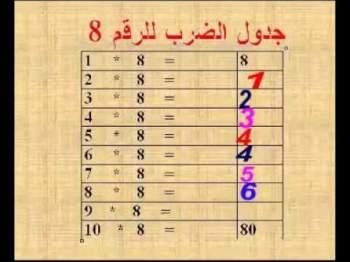 جدول الضرب ضرورة وطرق بسيطة لحفظه