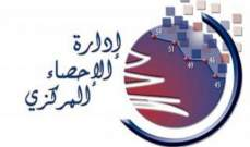 الاحصاء المركزي: معدل التضخم السنوي في لبنان للعام 2017 بلغ 4.48%