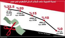 مصر تفرض ضريبة 10% على الدخل الشهري الزائد عن 600 جنيه