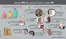 تقرير: 26 مليارديراً صنعوا ثرواتهم بأنفسهم يعيشون في دول الخليج
