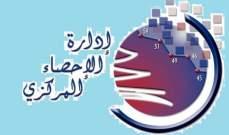 ارتفاع اسعار الإستهلاك في لبنان بنسبة 1.06% خلال آب مقارنة مع تموز